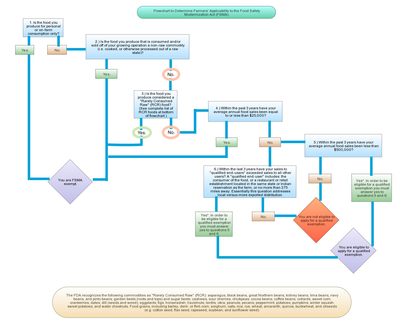 this super intuitive flow chart